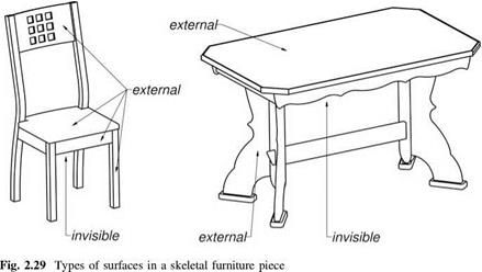 Characteristic of Skeletal Furniture