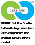 Подпись: FIGURE 3.4 The Cradle to Cradle logo uses two Cs to emphasize the cyclical nature of the model.