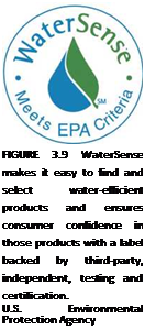 Подпись: FIGURE 3.9 WaterSense makes it easy to find and select water-efficient products and ensures consumer confidence in those products with a label backed by third-party, independent, testing and certification. U.S. Environmental Protection Agency
