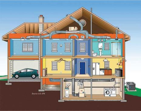 Whole-House Ventilation Systems