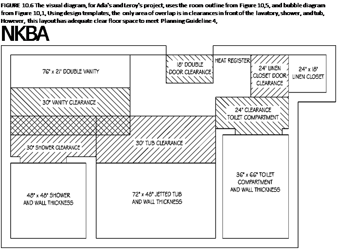Подпись: FIGURE 10.6 The visual diagram, for Adia's and Leroy's project, uses the room outline from Figure 10,5, and bubble diagram from Figure 10,1, Using design templates, the only area of overlap is in clearances in front of the lavatory, shower, and tub, However, this layout has adequate clear floor space to meet Planning Guideline 4, NKBA