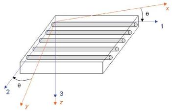 Generalized Hooke's eco-law for unidirectional ply