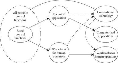 JOB ORGANISATION AND ALTERNATIVE FORMS OF AUTOMATION