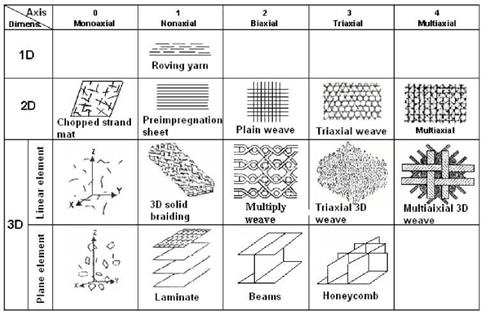 Classification of textile reinforced composites