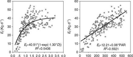 Relationships Between the Transpiration of Chinese Pine and Urban Environmental Factors